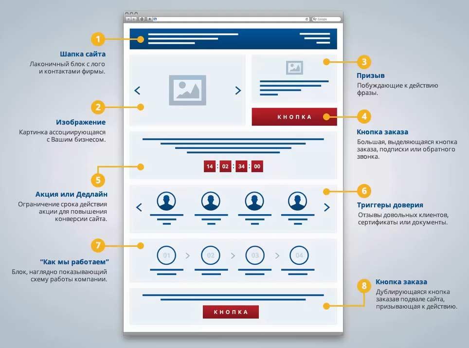 Як зробити landing page з високою конверсією? — компанія «Brainlab». Фото 2
